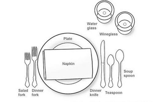 Table Setting best known method of the lunch, dinner table setting , table manners