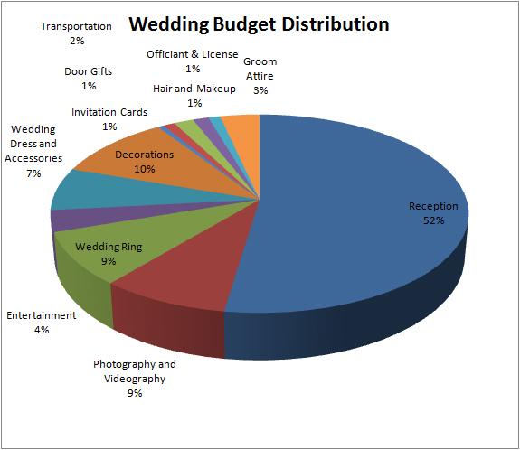 budget-distribution
